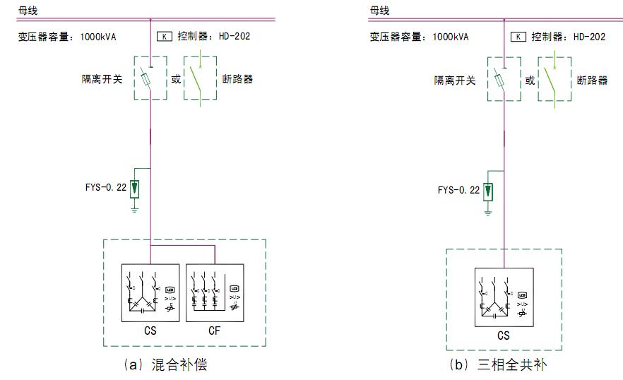 产品技术指标 1) 环境条件 环境温度:-40~65; 相对湿度:40,20~90%; 海拔高度:≤4000m; 2) 电源条件 额定电压:~220V/~380V; 电压偏差:±30%; 电流波形:电流谐波不大于10%; 电压波形:正弦波,总畸变率不大于5%; 工频频率:48.5~51.5Hz; 功率消耗:<1W(切除电容器时); <1W(投入两台电容器时); 3)电气安全 电气间隙与爬电距离、绝缘强度、安全防护、短路强度、采样与控制电路防护均符合中华人民共和国电力行业标准DL/T
