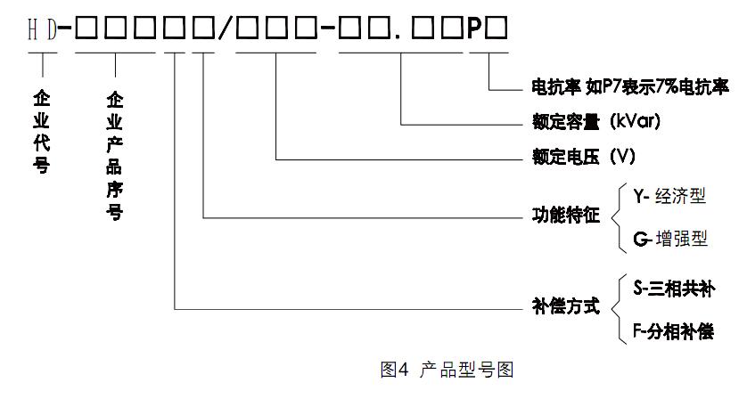 """如: HD-100SG/480-20.20P7 共补40kVar,内部串联7%电抗,三相投切,智能组网 HD-100FG/280-20P7 分补20kVar,内部串联7%电抗,分相投切,智能组网 三相补偿方式产品内部含有两台""""""""型电容器,最大电容量为(20+20)kVar,两台电容器工作时不同时投、退;分相补偿方式产品有一台""""Y""""型电容器,A、B、C三相分别投退。 三相补偿方式产品内部的电容器容量可相同或不同,如(20+20)、(20+10)、(10+10"""
